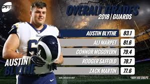 """PFF on Twitter: """"Austin Blythe has been the NFL's top offensive ..."""