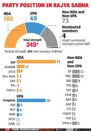 nda likely to get rajya sabha majority