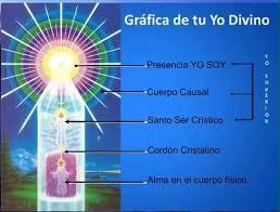 Contacta a tu Santo Ser Crístico durante... - Maestros Ascendidos The Summit Lighthouse Español | Facebook