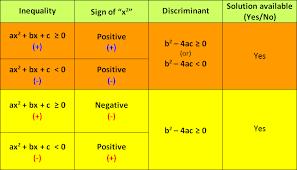 quadratic equation inequality shortcuts