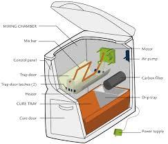 naturemill plus indoor automatic composter