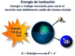 Resultado de imagen de ionización de los átomos