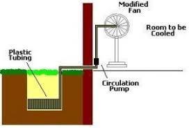 homemade geothermal room cooler