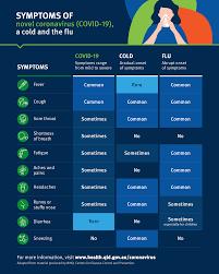 Symptoms of coronavirus (COVID-19 ...