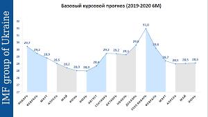 Эксперты озвучили прогноз курса доллара в Украине на 2019-2020 гг ...