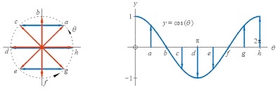 the sine cosine and tangent functions