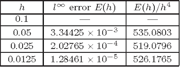 Table 5.3 from An Euler-Newton Continuation Method for Tracking Solution  Trajectories of Parametric Variational Inequalities | Semantic Scholar
