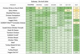 subway uk nutrition information and
