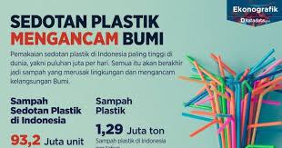 sedotan plastik mengancam bumi katadata co id