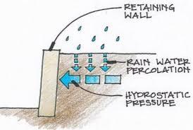 gabion retaining wall design guidelines usa