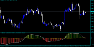 Macd Forex Indicator Free Download As Fine Info For You | Profitable  Indicator Forex