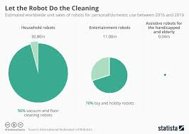 chart let the robot do the cleaning