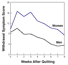 women s dependence on smoking affected