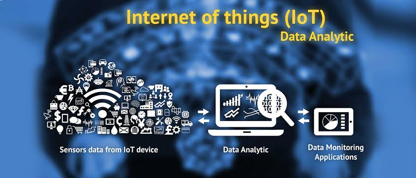Image result for WHAT IS IOT ANALYTICS AND HOW IT IS BENEFICIAL FOR YOUR BUSINESS?""