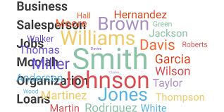 Wordcloud Chart by Dylan Marlow - Infogram