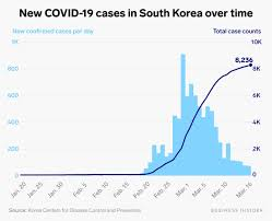 Coronavirus: South Korea spread, daily ...