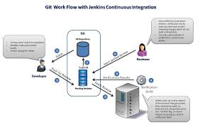 TDD & Continuous Integration with Jenkins – RCP Vision