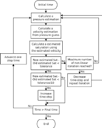 flow chart showing the solution steps