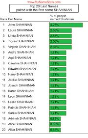 SHAHINIAN Last Name Statistics by MyNameStats.com
