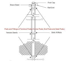 What Is The Best Way To Put Up A Chain Link Fence With Wooden Posts Quora