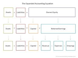 basic accounting equation double