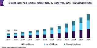 laser hair removal market size global