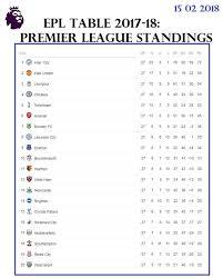 european leagues standing tables 15 02