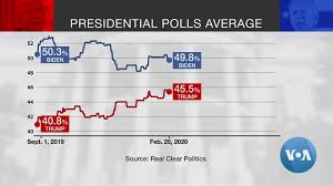 Presidential Polls Give Biden Wide Lead on Trump