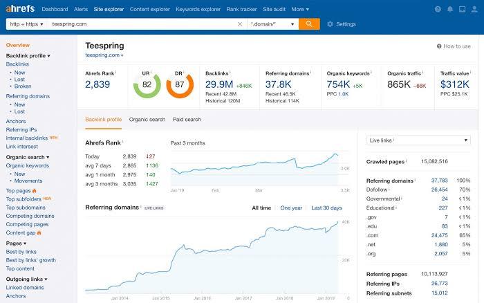 Shotgun Skyscraper Review –ahrefs tool for link building