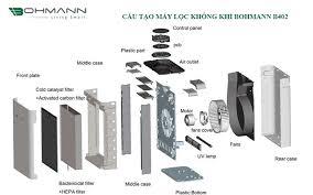 Máy lọc không khí bù ẩm khử mùi tạo ion âm Bohmann B4.02 phân phối chính  hãng, bảo hành 12 tháng - P18748 | Sàn giao dịch Thương mại điện tử của