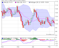index sgh end of day and historical quotes s p gsci coffee
