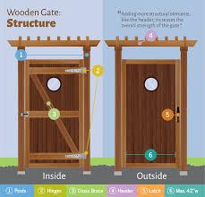 Designing Wooden Gates Fix Com