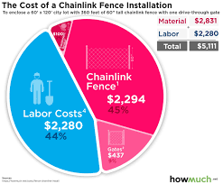 How Much Does It Cost To Install Chainlink Fence