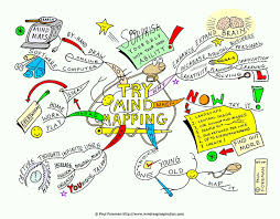 Try Mind Mapping Mind Map