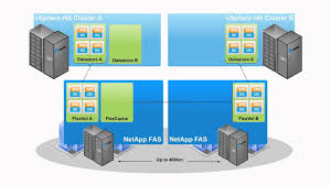 Cisco NetApp VMware IVA - Long Distance VMotion Overview - YouTube