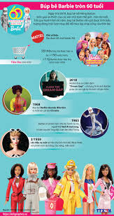 Những dấu mốc trong hành trình 60 năm của búp bê Barbie