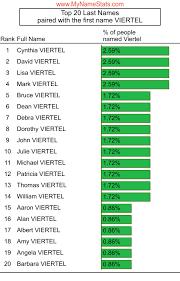 VIERTEL Last Name Statistics by MyNameStats.com