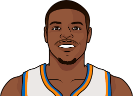 Dennis Smith Jr. Career Stats | StatMuse