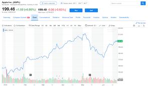 How To Buy Apple Stock - SmartAsset