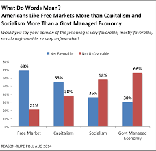 poll americans like markets more than capitalism and