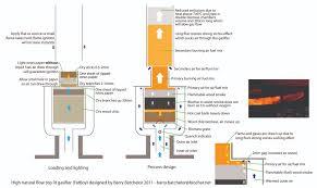 woodwork wood gasifier plans pdf plans