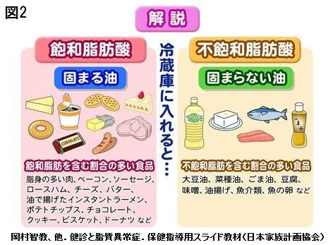 """「動脈硬化を治す食べ物」の画像検索結果"""""""