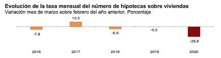 las hipotecas en marzo de 2020 caen un