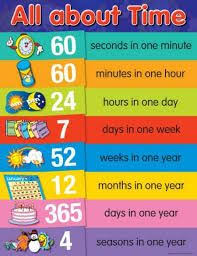 image result for educational charts for primary school education