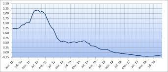 valor oficial euribor diario para hipotecas