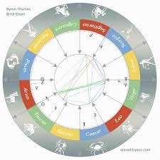 Birth Horoscope Byron Thames - Taurus | starwhispers.com