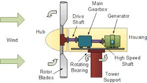 wind turbine design for a renewable