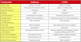 copd stages of death perokok o