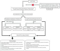 Gráfico explicativo que resume el contenido del trabajo. Los cuadros de...    Download Scientific Diagram