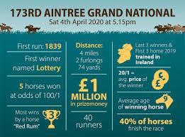 Grand National 2020 Tickets On Sale